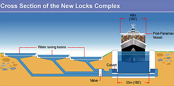 Conceptual view of the new Panama Canal Locks